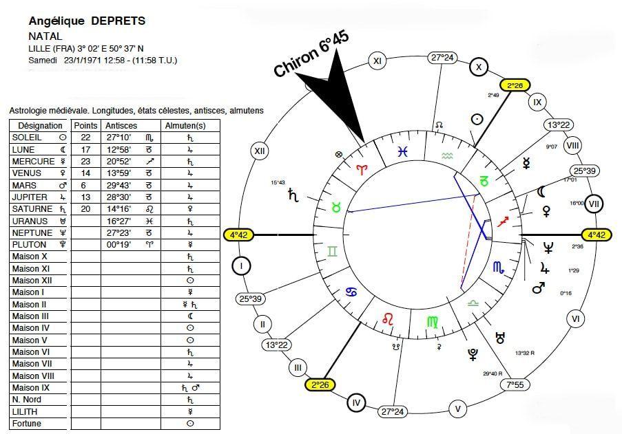 chiron en astrologie